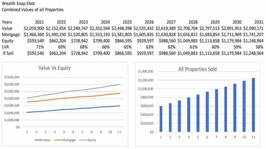 Investment Property Analysis Reporting Services